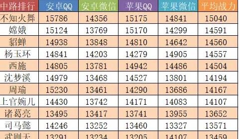 王者荣耀八月英雄上榜战力一览及巅峰赛胜率介绍